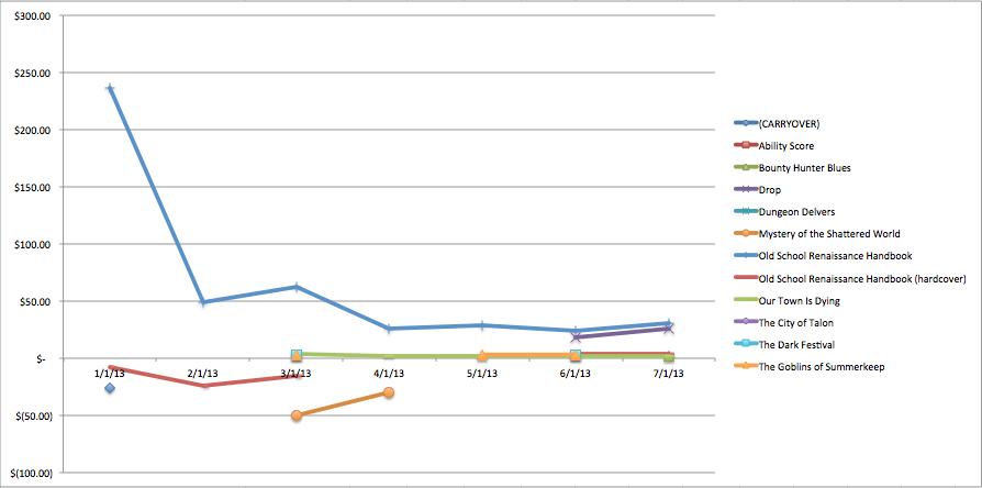 Finances-2013-chart