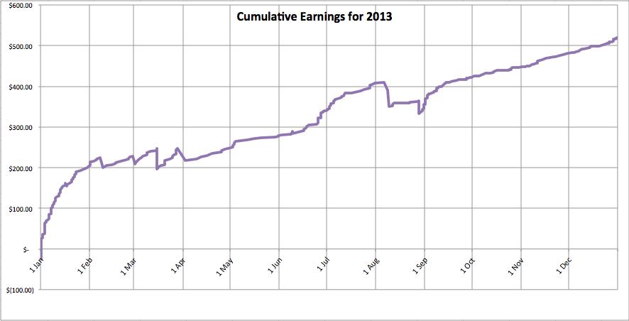 Finances-2013-trend-chart