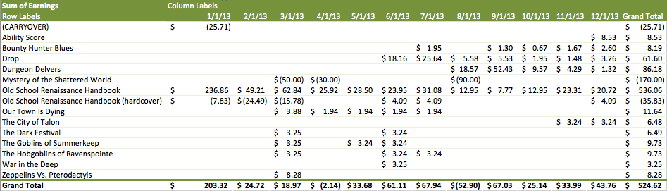 Finances-2013