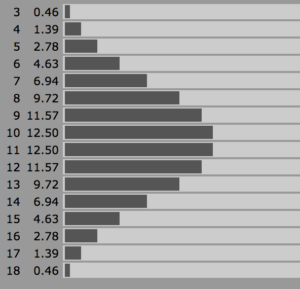 3d6 chart